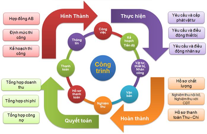 quy-trinh-lam-viec-song-phat