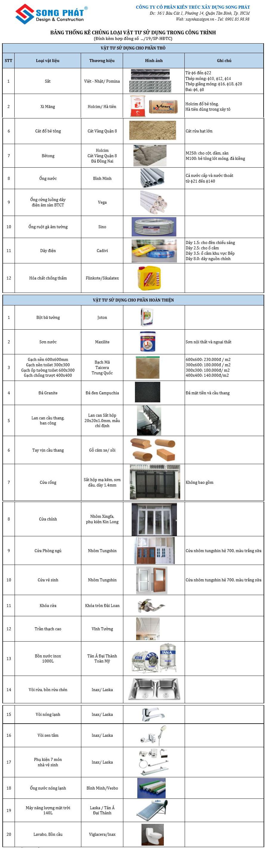 Bảng chủng loại vật tư xây nhà trọn gói