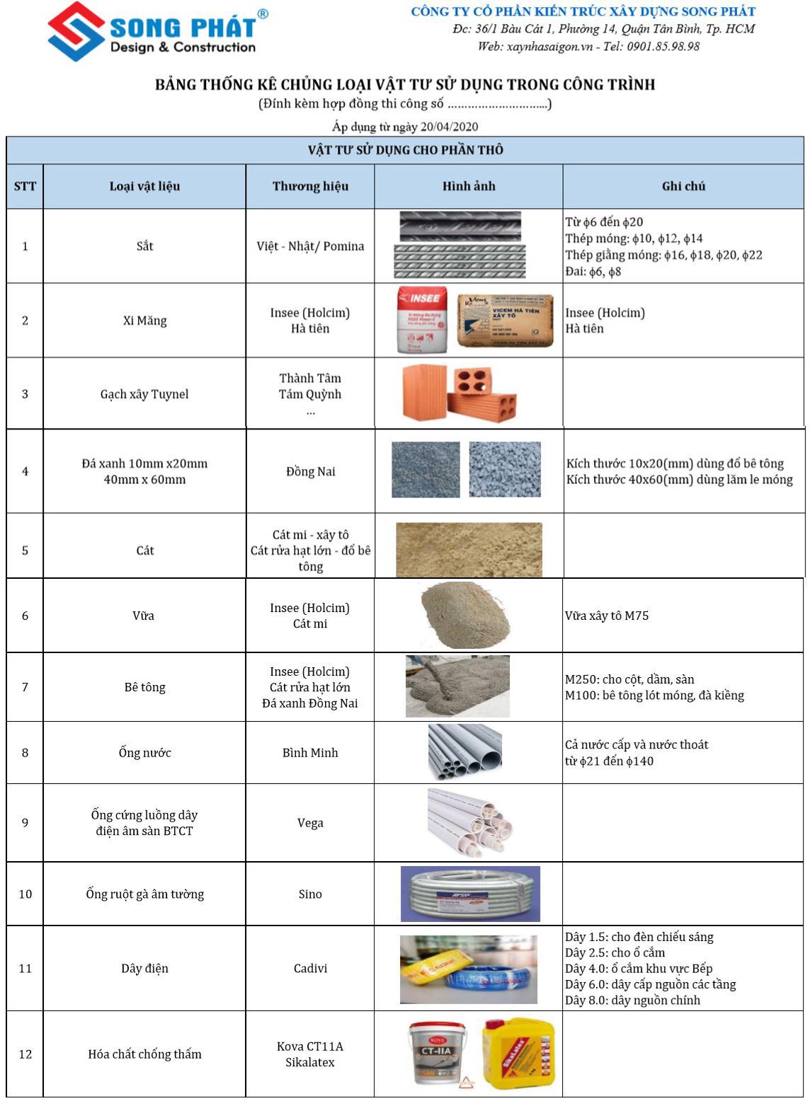 Bảng chủng loại vật tư sử dụng trong xây nhà thô.