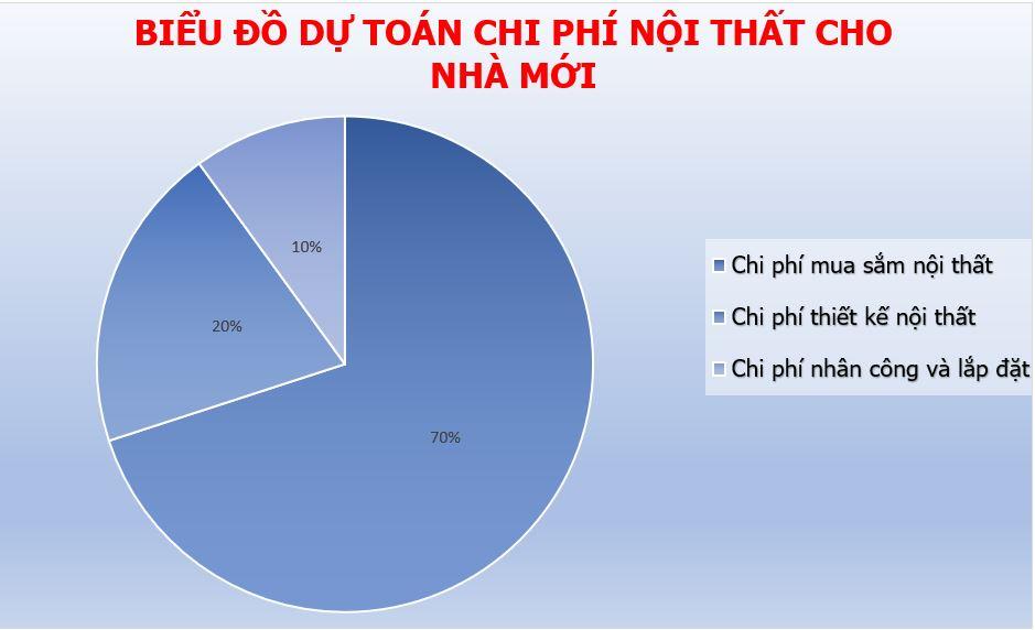 chi-phi-noi-that-nha-moi